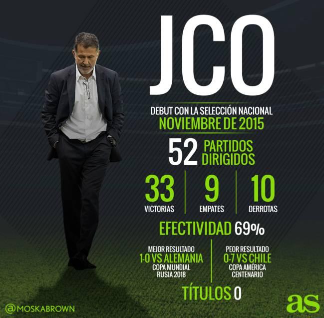 Los memes también despiden a Juan Carlos Osorio