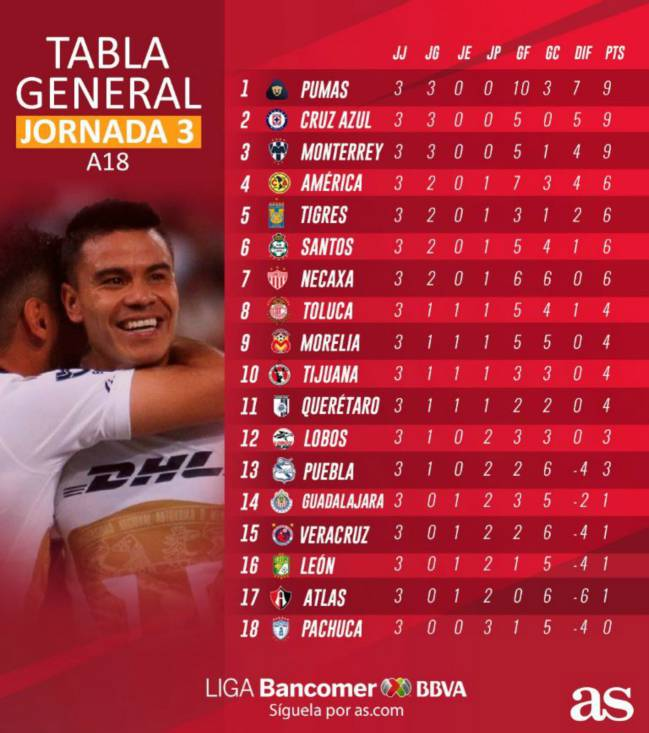 La tabla general de la Liga MX tras la jornada 3 del Apertura 2018 - AS México