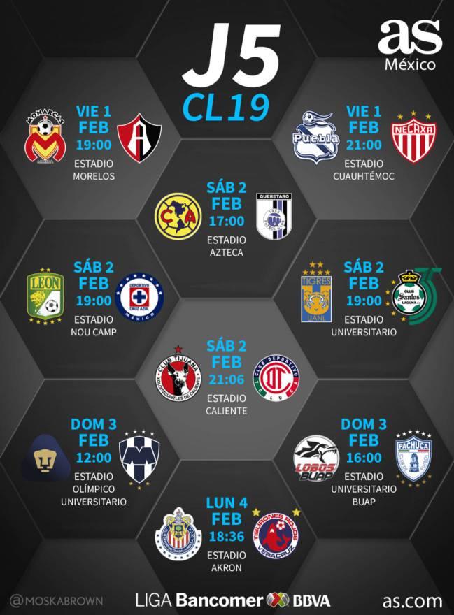 Fechas y horarios de la jornada 5 del Clausura 2019 de la Liga MX
