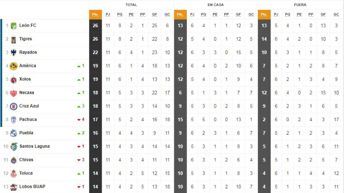 7f6a9d8189c5e La Tabla General de la Liga MX previo a la jornada 12 - AS México