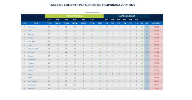 Calendario 2020 Liga Adelante.Los Equipos Que Pelearan Por No Descender En 2019 20 As Mexico