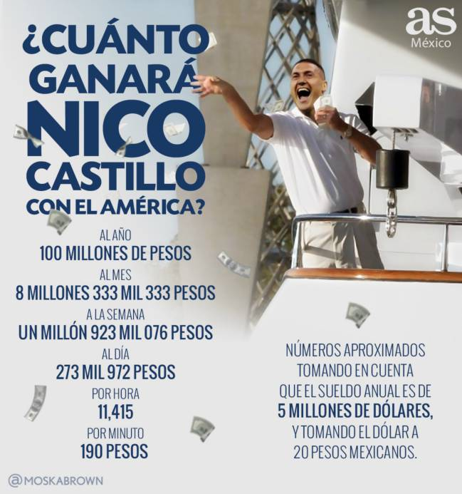 El salario de Nicolás Castillo en América