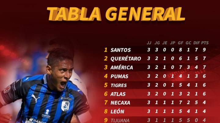 5ad86beacda La tabla general del Apertura 2019 de la Liga MX, jornada 3 - AS México