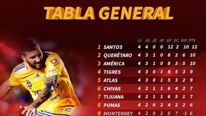 tabla de posicion liga mx 2020