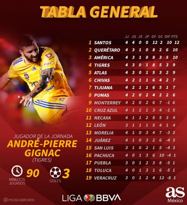 tabla general de la liga mexicana 2020
