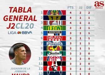 La tabla general del Clausura 2020 de la Liga MX, jornada 2
