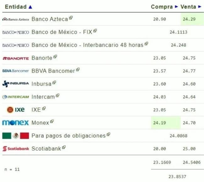 Precio Del Dólar Fe Al Peso Hoy 23