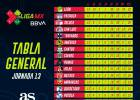 eLiga MX: Tabla general tras la jornada 13