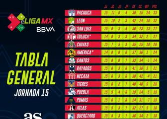 eLiga MX: Tabla general tras la jornada 15