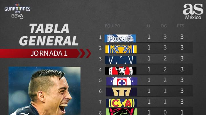 Tabla general de la Liga MX: jornada 1, Guardianes 2020