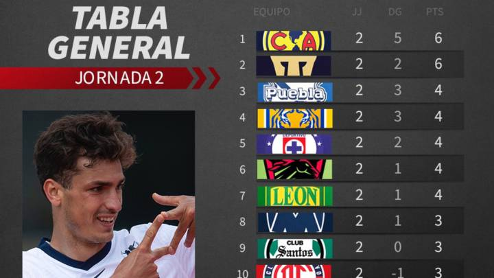 Tabla general de la Liga MX: Jornada 2, Guardianes 2020