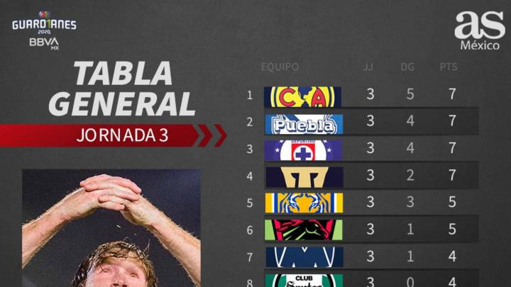 Tabla general de la Liga MX: Guardianes 2020, Jornada 3