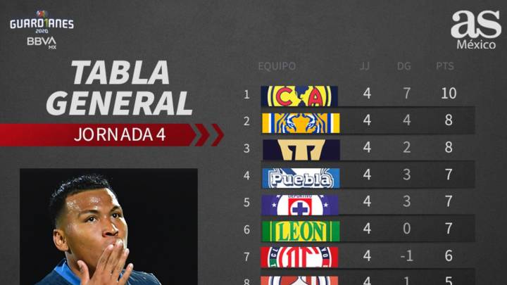 Tabla general de la Liga MX: Guardianes 2020, Jornada 4
