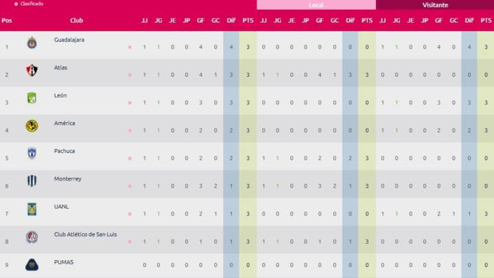 Liga MX Femenil: Tabla general tras la jornada 1