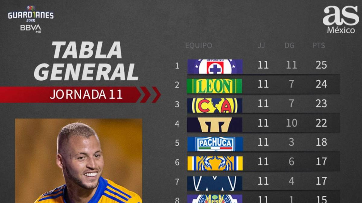 Tabla general de la Liga MX: Guardianes 2020, Jornada 11