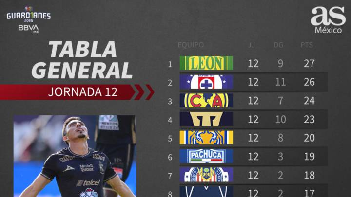 Tabla general de la Liga MX: Guardianes 2020, jornada 12