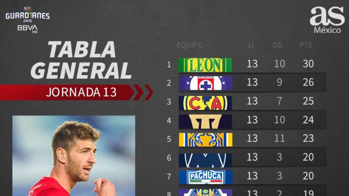 Tabla general de la Liga MX, Guardianes 2020, Jornada 13