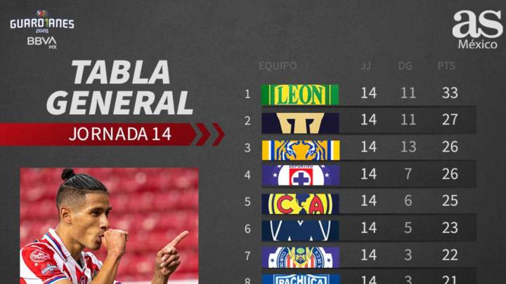 Tabla general de la Liga MX, Guardianes 2020, Jornada 14
