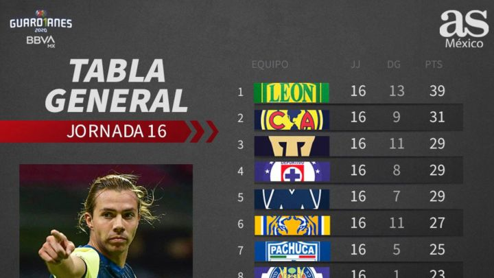 Tabla general de la Liga MX: Guardianes 2020, jornada 17