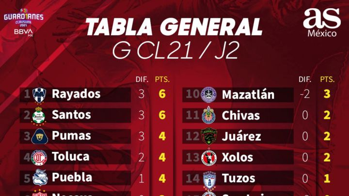 Tabla general de la Liga MX: Guardianes 2021, Jornada 2