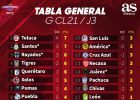 Toluca regresa al liderato general