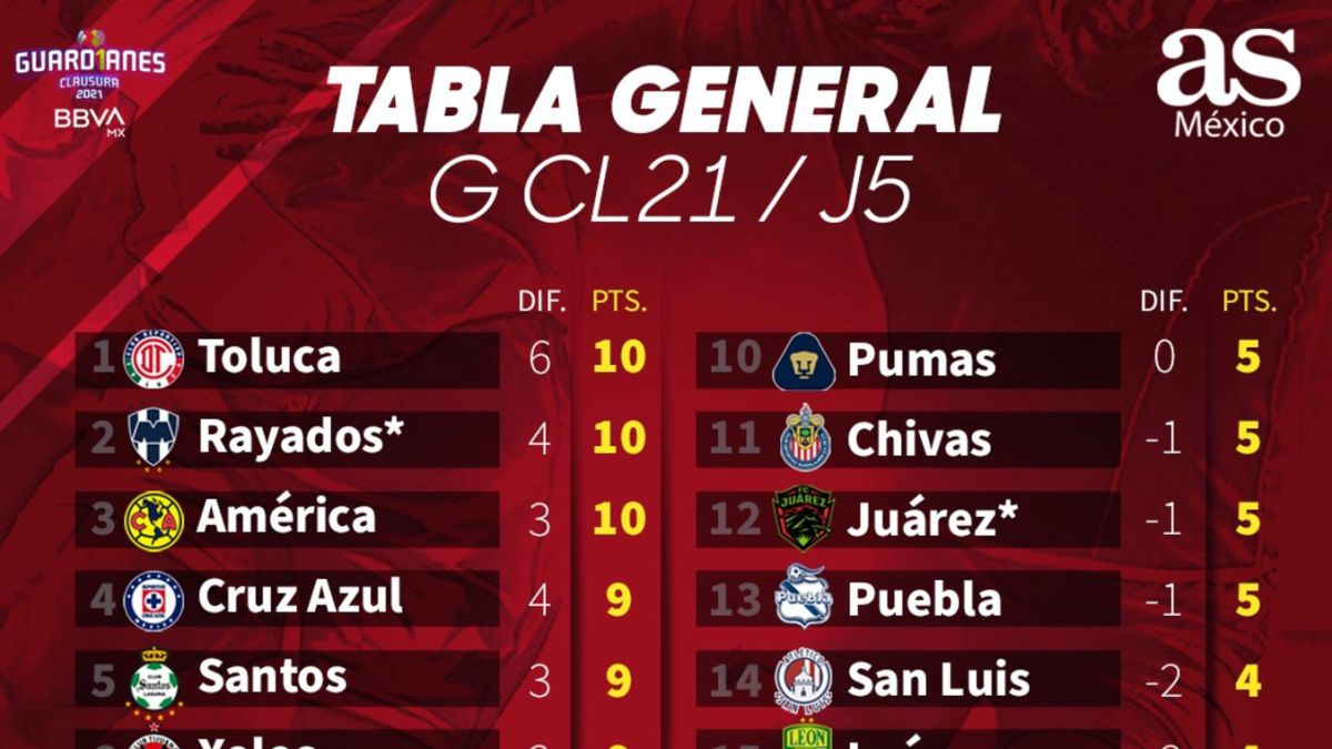 Tabla general de la Liga MX: Guardianes 2021, Jornada 5 ...