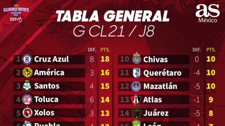Tabla general de la Liga MX: Guardianes 2021, jornada 8