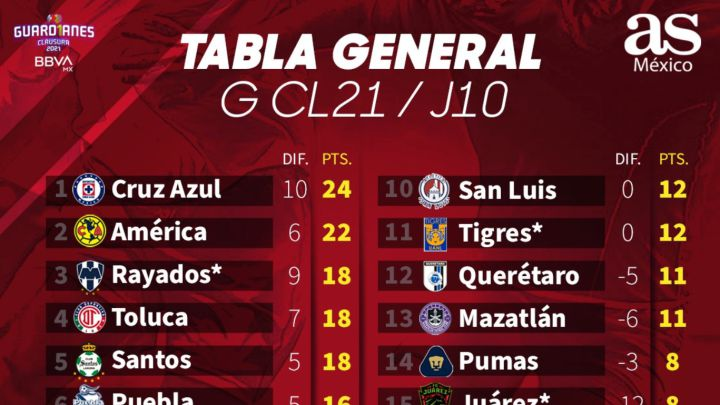 Tabla general de la Liga MX: Guardianes 2021, Jornada 10