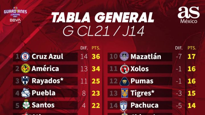 Tabla general de la Liga MX: Guardianes 2021, Jornada 14 ...