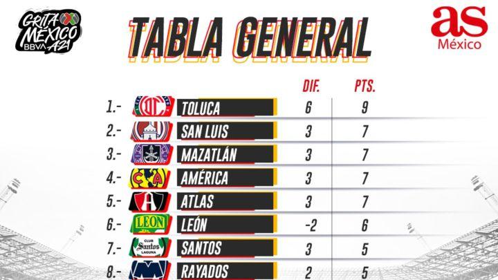 Tabla general de la Liga MX: Apertura 2021, Jornada 3