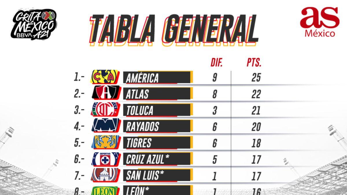 Tabla general de la Liga MX: Apertura 2021, Jornada 12
