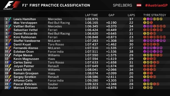 Resultados de los Libres 1 del GP de Austria.