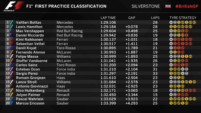 Results of first practice at British GP