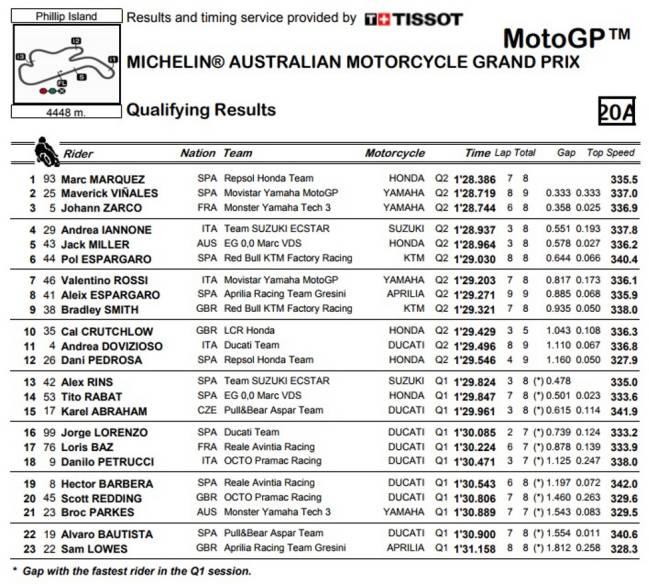 Tiempos de la Clasificación de MotoGP en Australia.