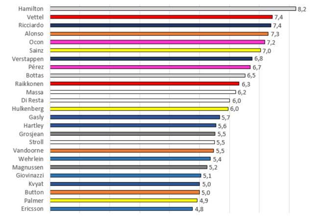 Puntuaciones media de la temporada.