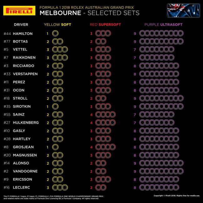Neumáticos elegidos por los equipos para competir en Australia.