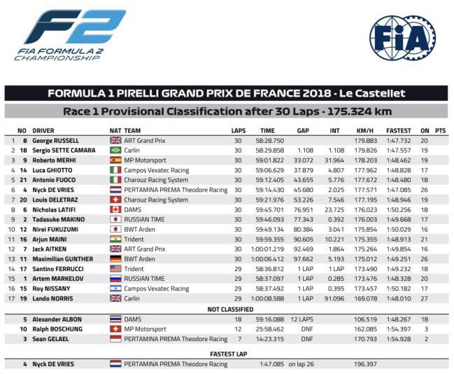 Resultados de la Carrera 1 de F2 en Francia.