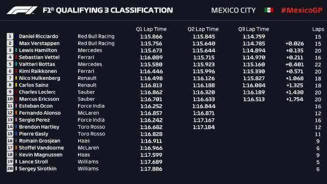 Clasificación del GP de México.