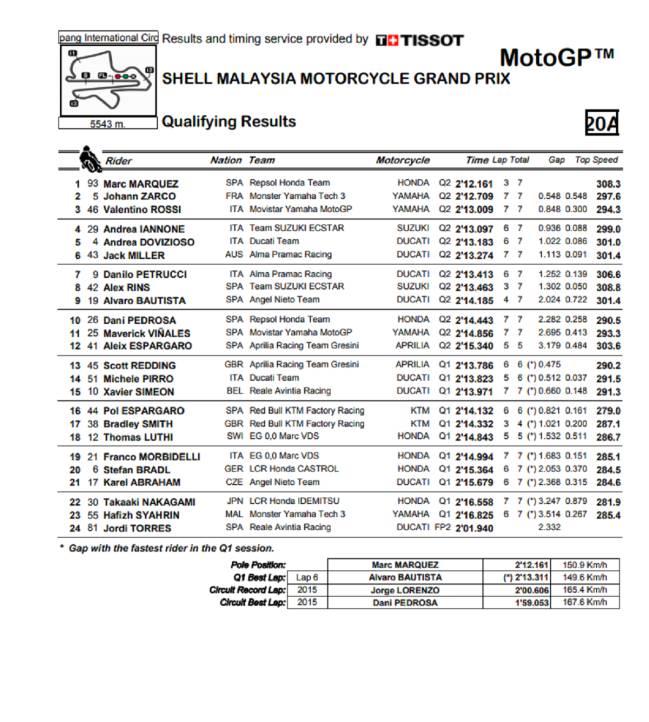 Séptima pole de Márquez a pesar de caerse en la Q2