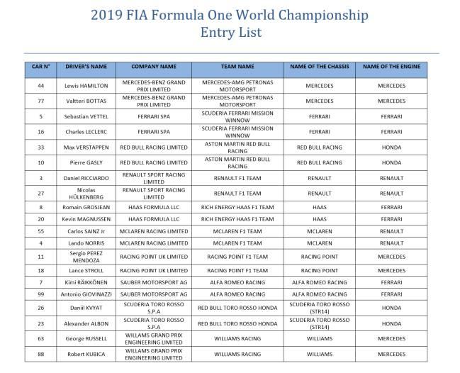 Lista oficial del Mundial 2019.