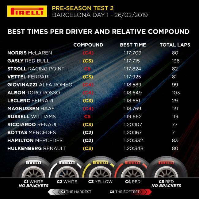 Tiempos del quinto día de test de F1 en Barcelona.