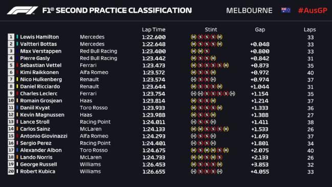 Clasificación de los Libres 2 del GP de Australia (F1 2019).