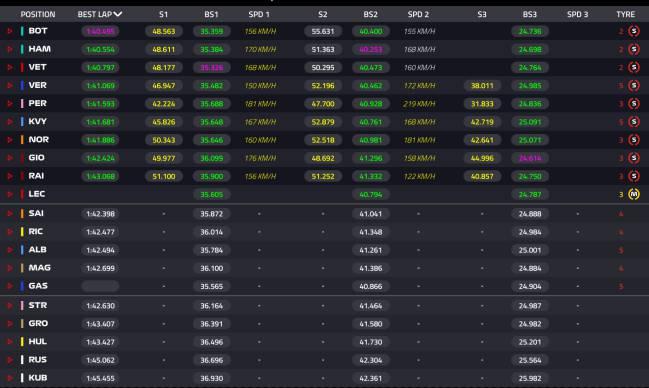 Clasificación del GP de Azerbaiyán 2019.