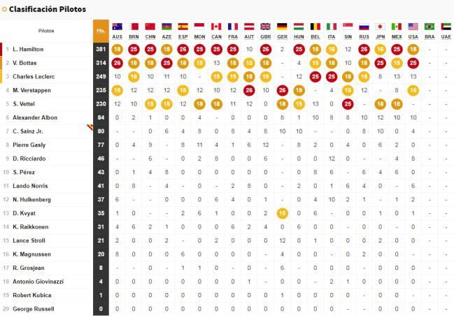 F1 Resultados F1 Parrilla De Salida Del Gran Premio De Brasil As Com