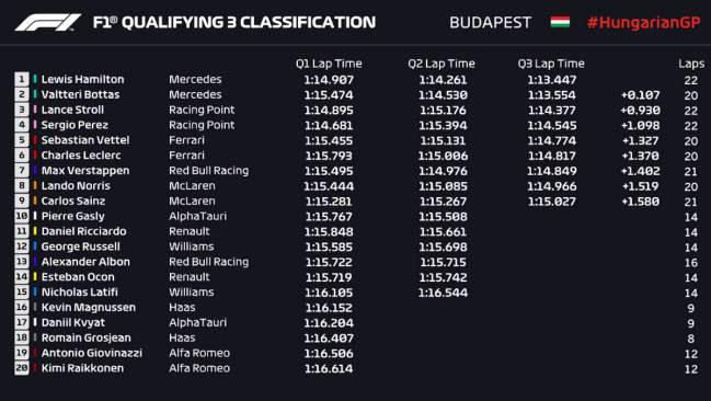 Resultados de la clasificación del GP de Hungría 2020 de F1.
