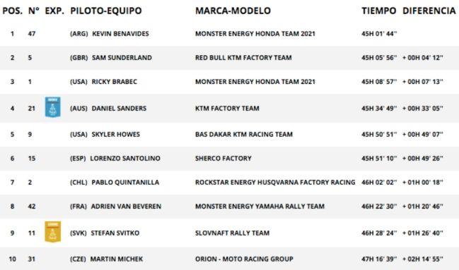 Resultados motos general Dakar 2021