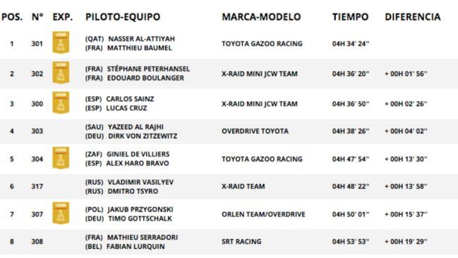 Resultados coches Etapa 11 Dakar 2021