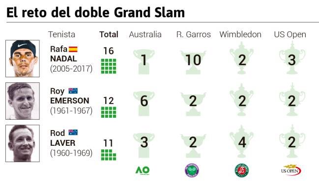 Nadal, ante el reto del doble Grand Slam