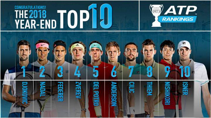 El top-10 del ranking al final de 2018