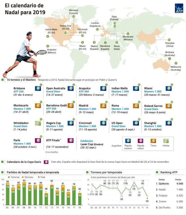 Roland Garros Calendario.Tenis Asi Sera El Calendario En La Temporada 2019 De Rafa